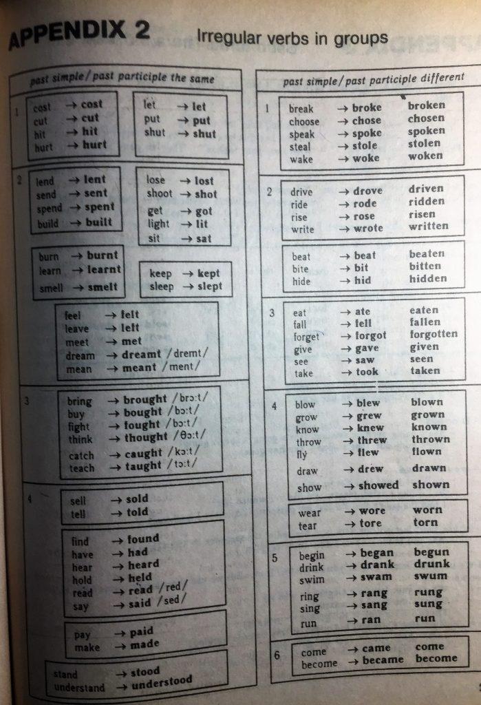 неправильные глаголы английского языка транскрипция и перевод