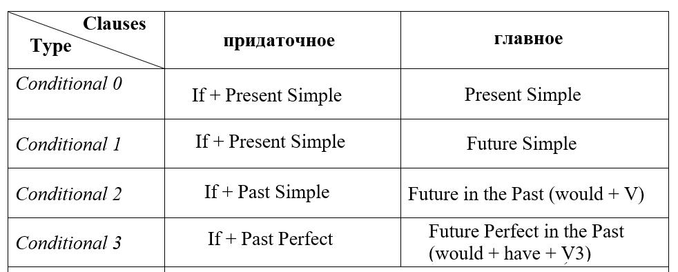 таблица conditionals